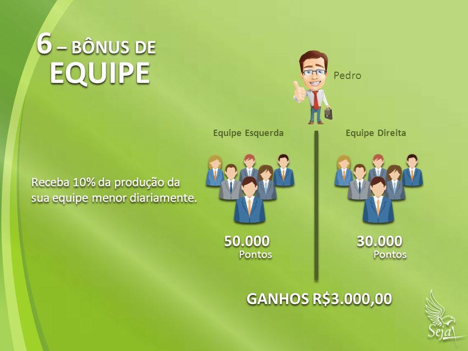 6 – BÔNUS DE EQUIPE GANHOS R$3.000,00 50.000 30.000