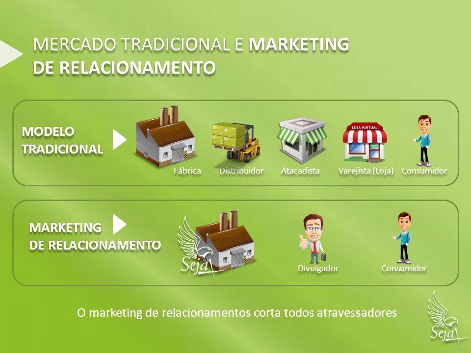 MERCADO TRADICIONAL E MARKETING DE RELACIONAMENTO