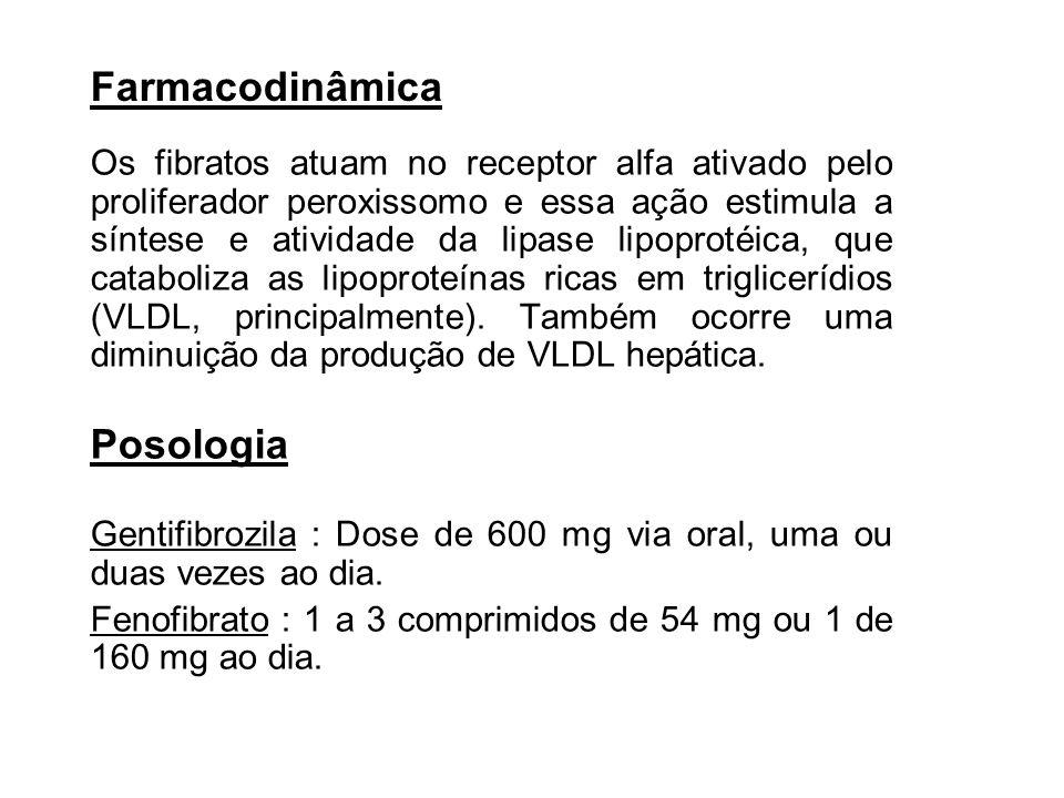 Farmacodinâmica Posologia