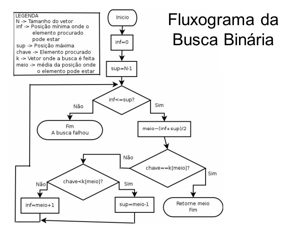 Fluxograma da Busca Binária
