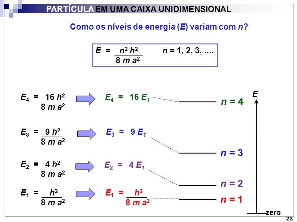 n = 4 n = 3 n = 2 n = 1 PARTÍCULA EM UMA CAIXA UNIDIMENSIONAL