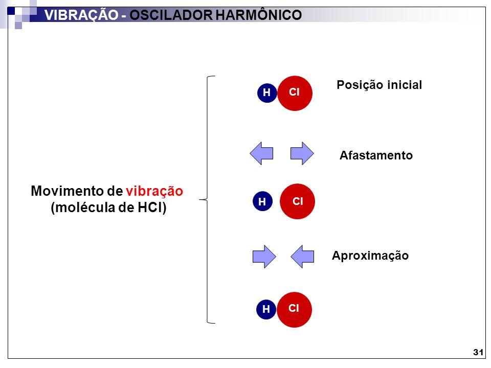 Movimento de vibração (molécula de HCl)