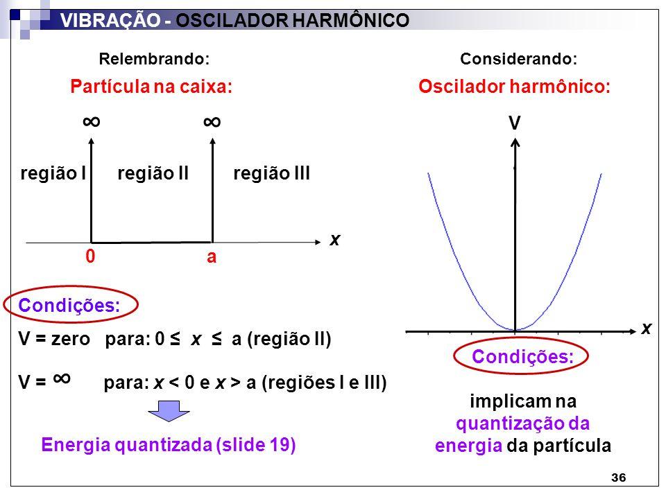 implicam na quantização da energia da partícula