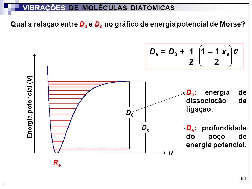 Qual a relação entre D0 e De no gráfico de energia potencial de Morse