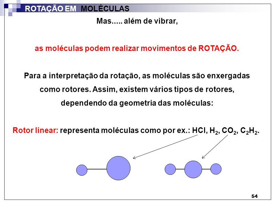 as moléculas podem realizar movimentos de ROTAÇÃO.