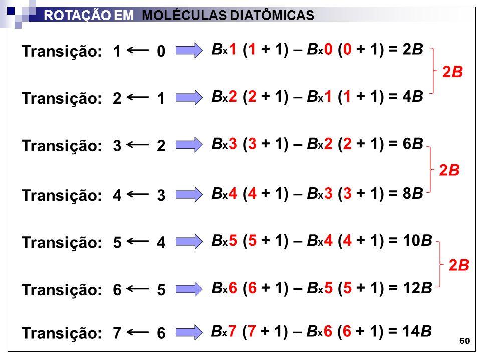 Transição: 1 0 Bx1 (1 + 1) – Bx0 (0 + 1) = 2B 2B Transição: 2 1