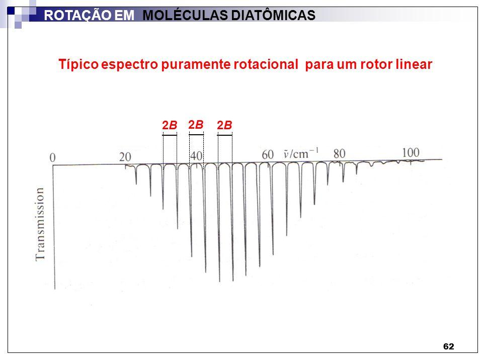 Típico espectro puramente rotacional para um rotor linear
