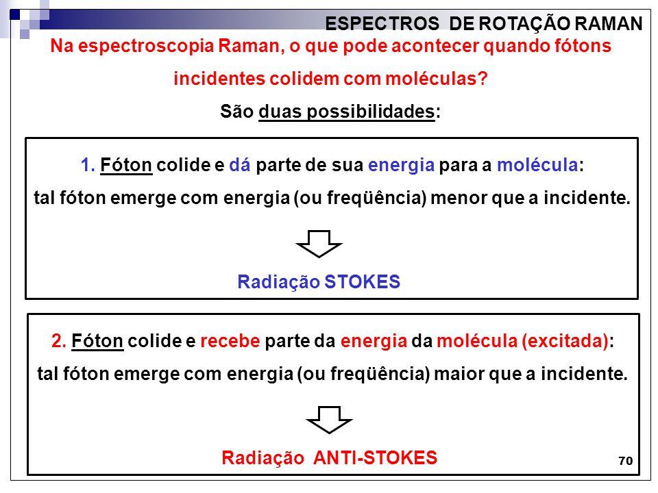 ESPECTROS DE ROTAÇÃO RAMAN