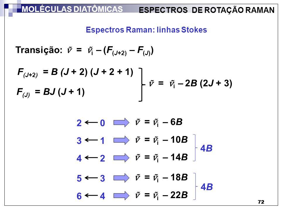 Transição: ṽ = ṽi – (F(J+2) – F(J)) F(J+2) = B (J + 2) (J + 2 + 1)
