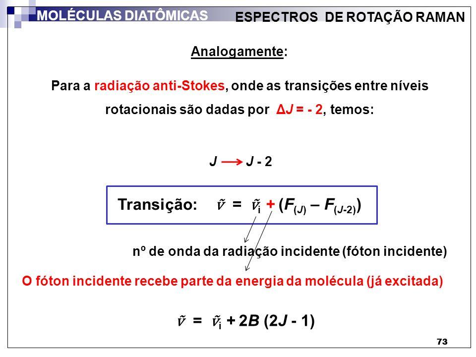 Transição: ṽ = ṽi + (F(J) – F(J-2)) ṽ = ṽi + 2B (2J - 1)
