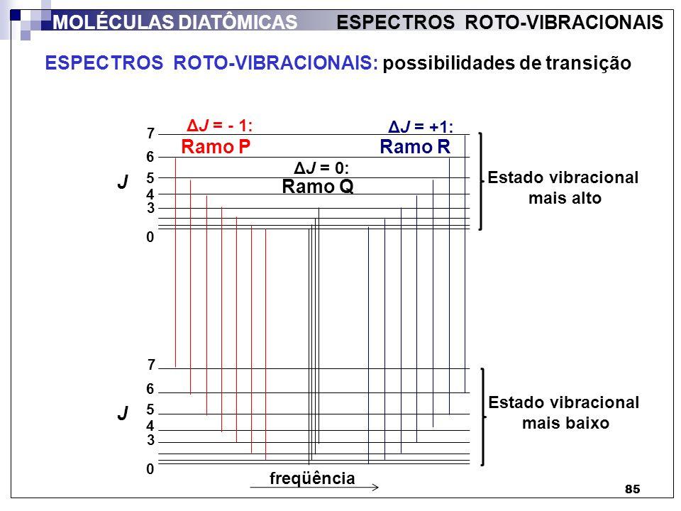ESPECTROS ROTO-VIBRACIONAIS: possibilidades de transição