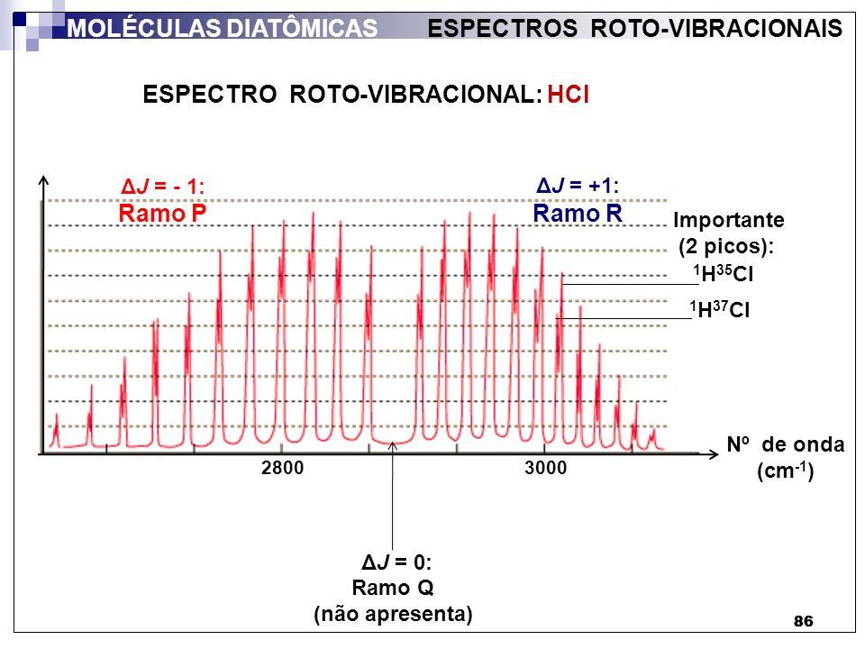ESPECTRO ROTO-VIBRACIONAL: HCl
