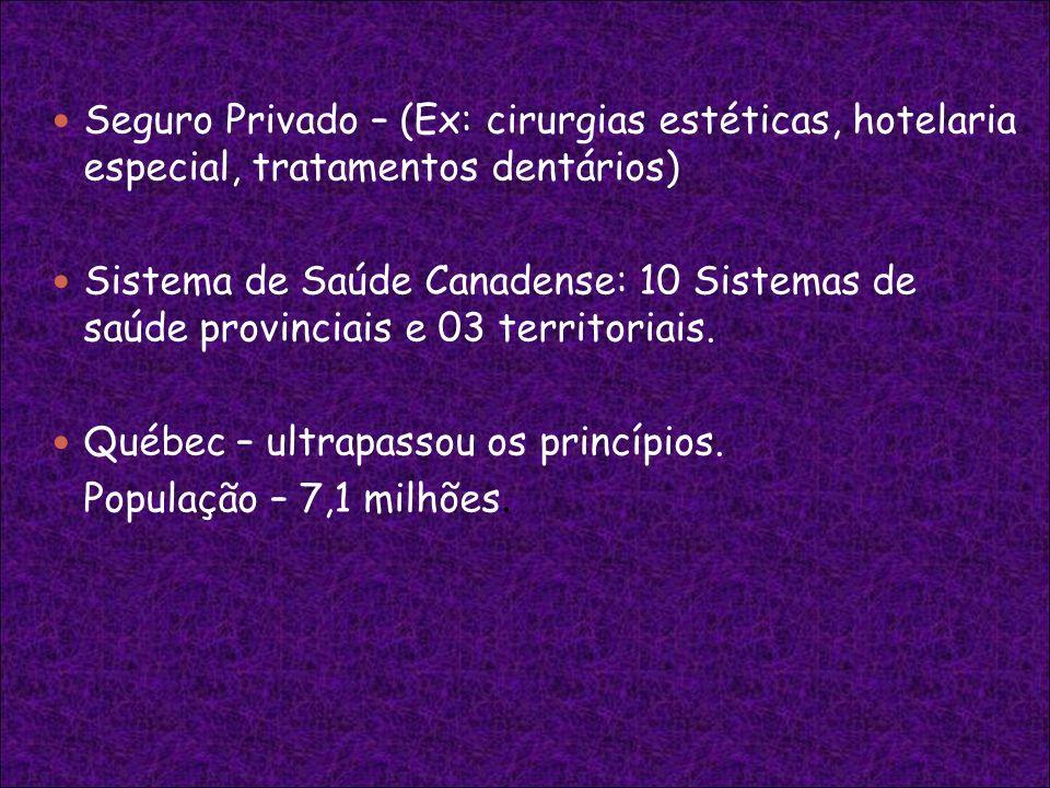 Seguro Privado – (Ex: cirurgias estéticas, hotelaria especial, tratamentos dentários)