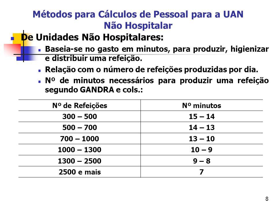 Métodos para Cálculos de Pessoal para a UAN Não Hospitalar