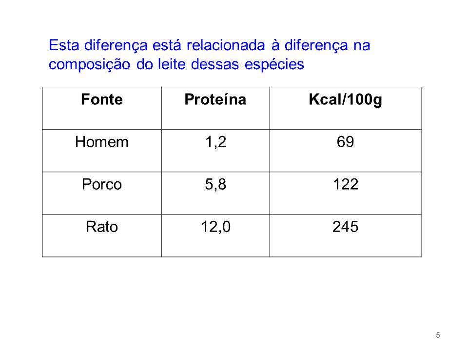 Esta diferença está relacionada à diferença na composição do leite dessas espécies