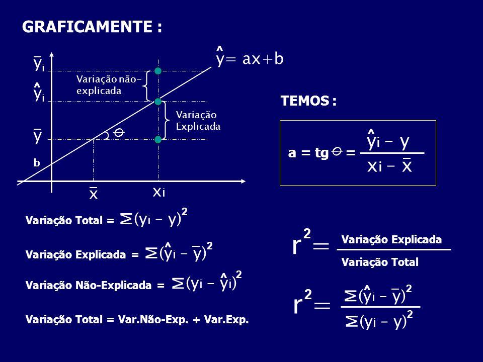 r = r = yi – y xi – x GRAFICAMENTE : y= ax+b yi yi y xi x M (yi – y) M