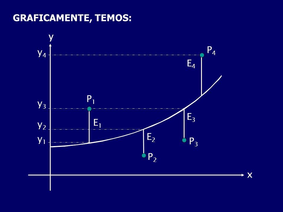 GRAFICAMENTE, TEMOS: y P4 y4 E4 P1 y3 E3 E1 y2 E2 y1 P3 P2 x