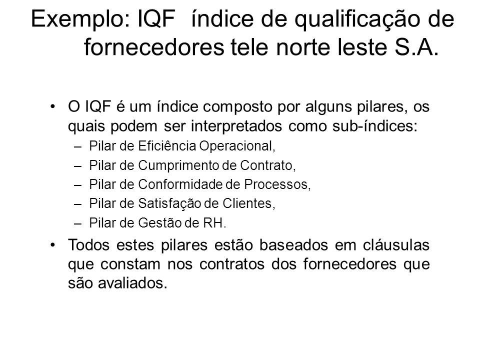 Exemplo: IQF índice de qualificação de fornecedores tele norte leste S