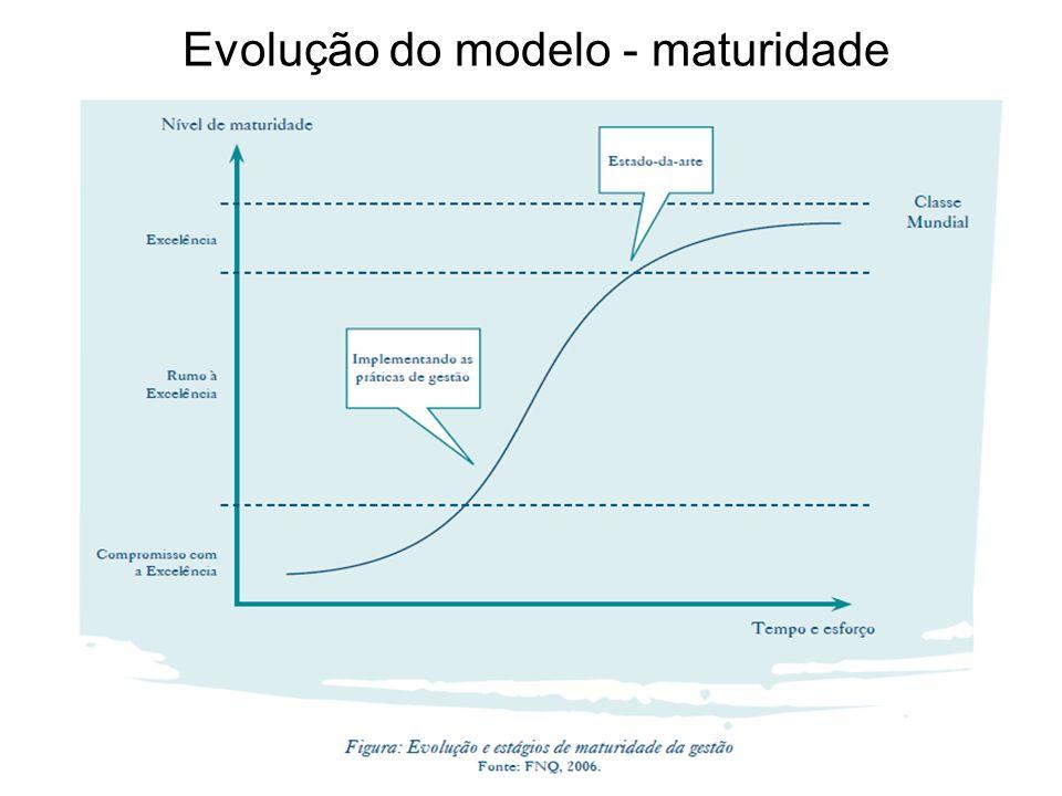 Evolução do modelo - maturidade