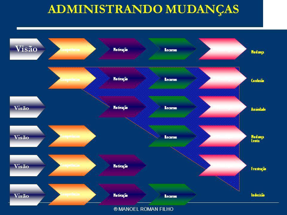 ADMINISTRANDO MUDANÇAS
