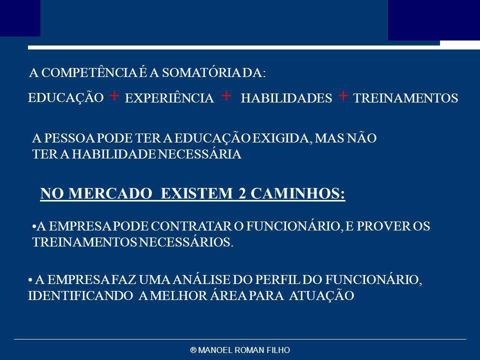 + + + NO MERCADO EXISTEM 2 CAMINHOS: A COMPETÊNCIA É A SOMATÓRIA DA: