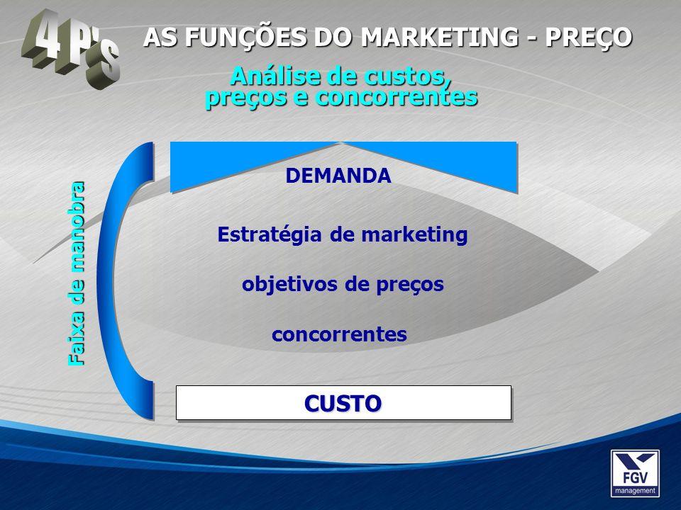 Análise de custos, preços e concorrentes Estratégia de marketing