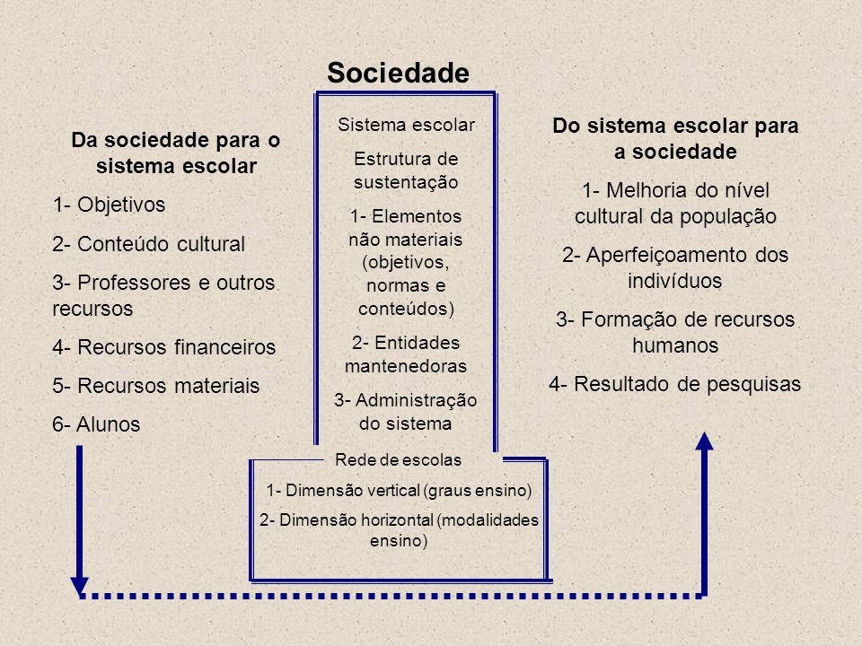 Sociedade Do sistema escolar para a sociedade