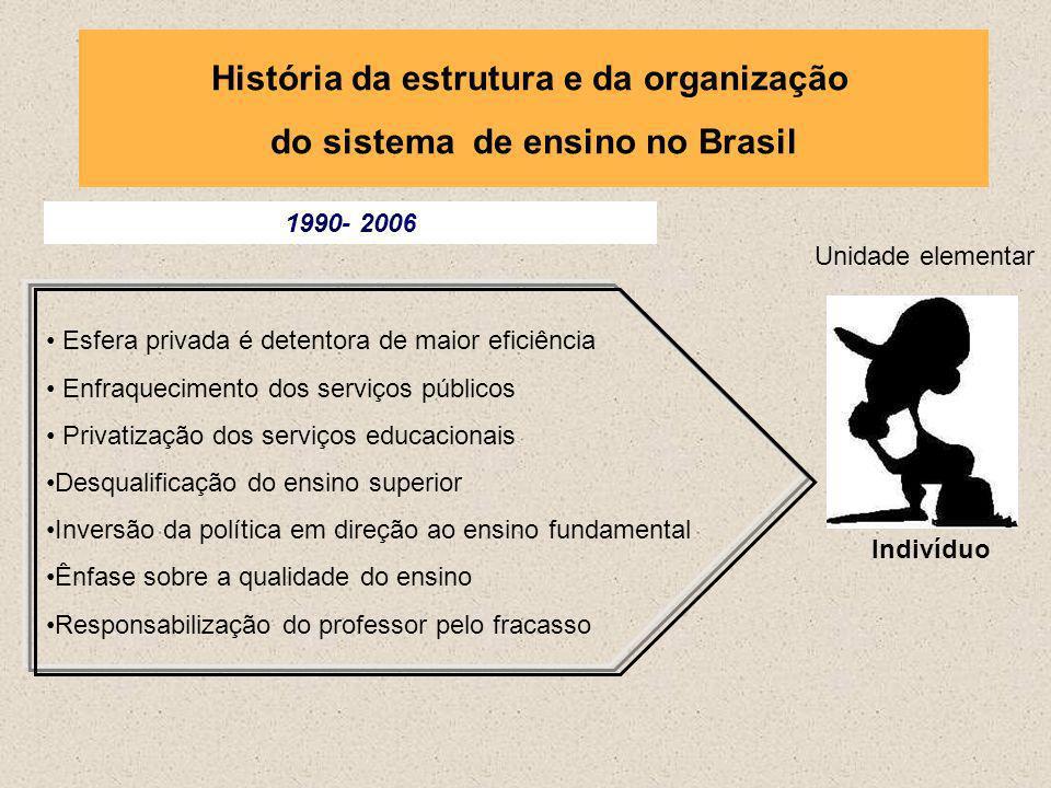 História da estrutura e da organização do sistema de ensino no Brasil