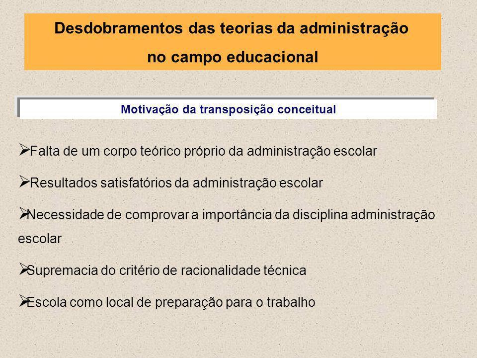 Desdobramentos das teorias da administração no campo educacional