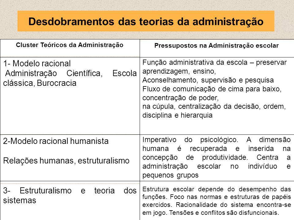Desdobramentos das teorias da administração