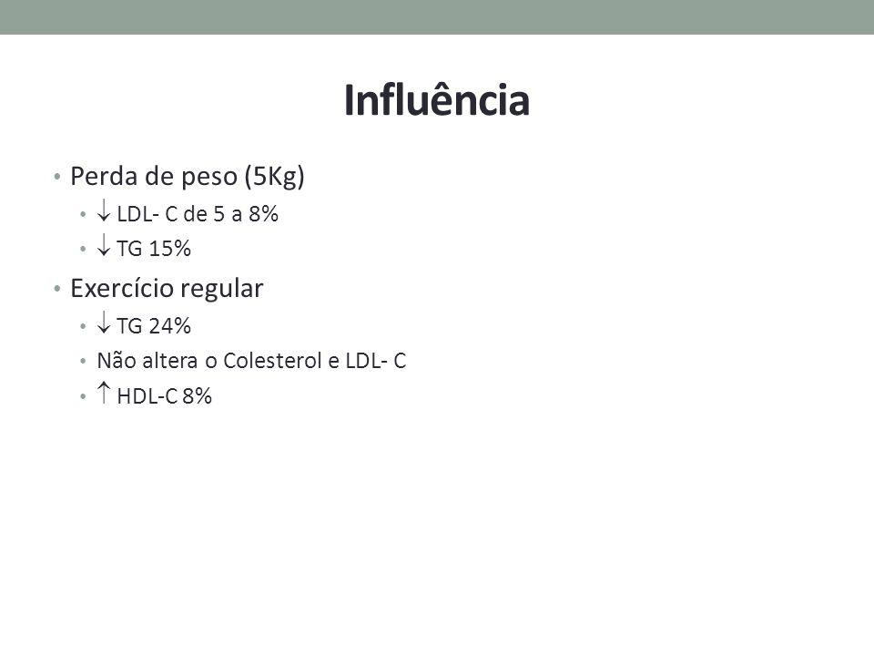 Influência Perda de peso (5Kg) Exercício regular  LDL- C de 5 a 8%