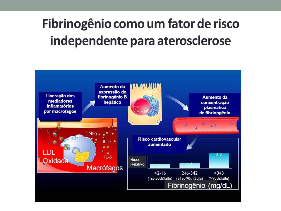 Fibrinogênio como um fator de risco independente para aterosclerose