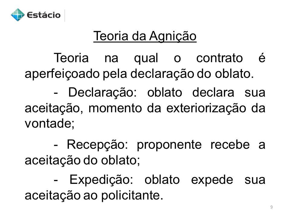 Teoria da Agnição Teoria na qual o contrato é aperfeiçoado pela declaração do oblato.