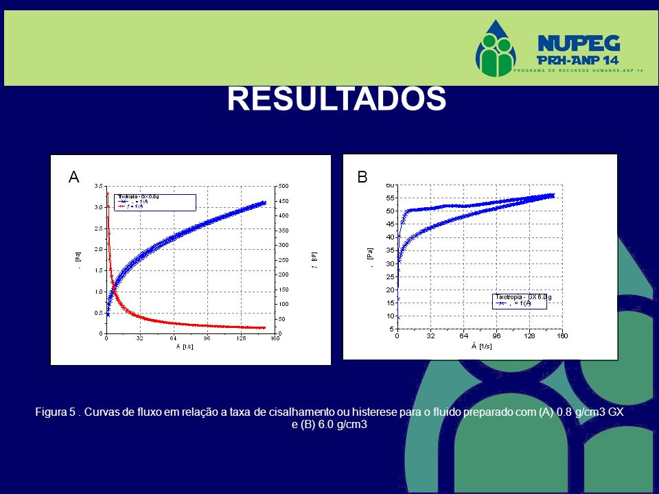 RESULTADOS (A) A. B. (B)