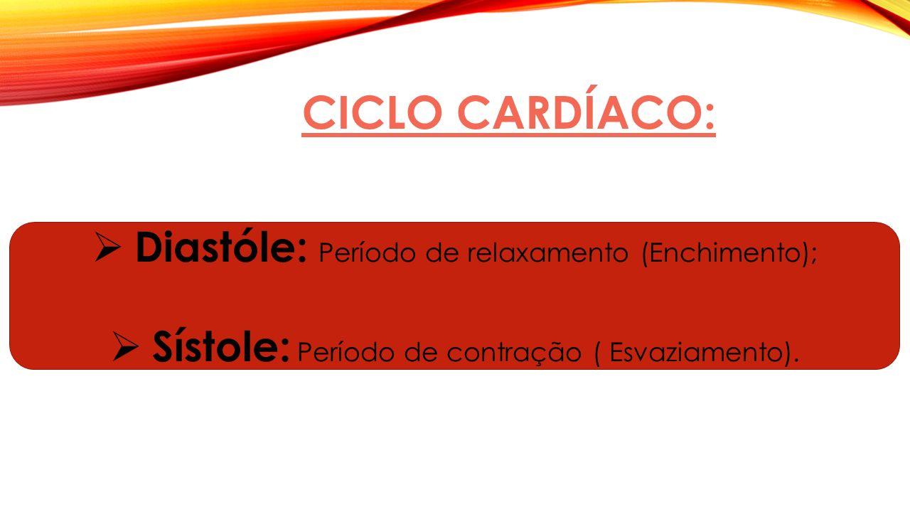 Ciclo cardíaco: Diastóle: Período de relaxamento (Enchimento);