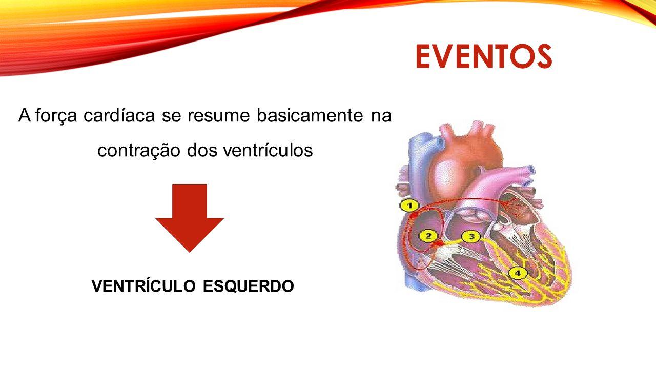 EVENTOS A força cardíaca se resume basicamente na
