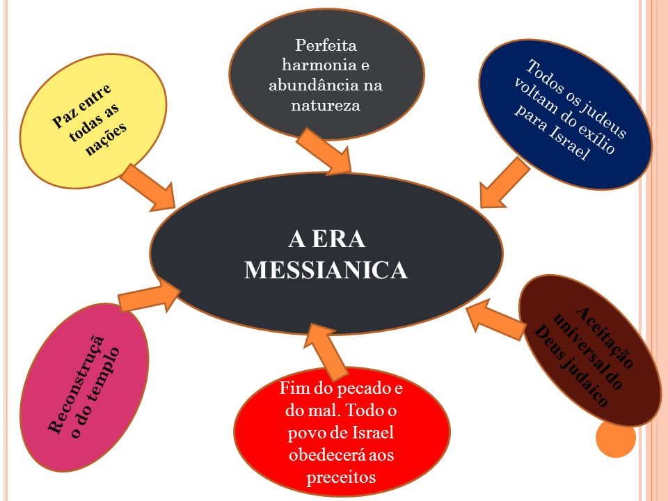 A ERA MESSIANICA Aceitação universal do Deus judaico