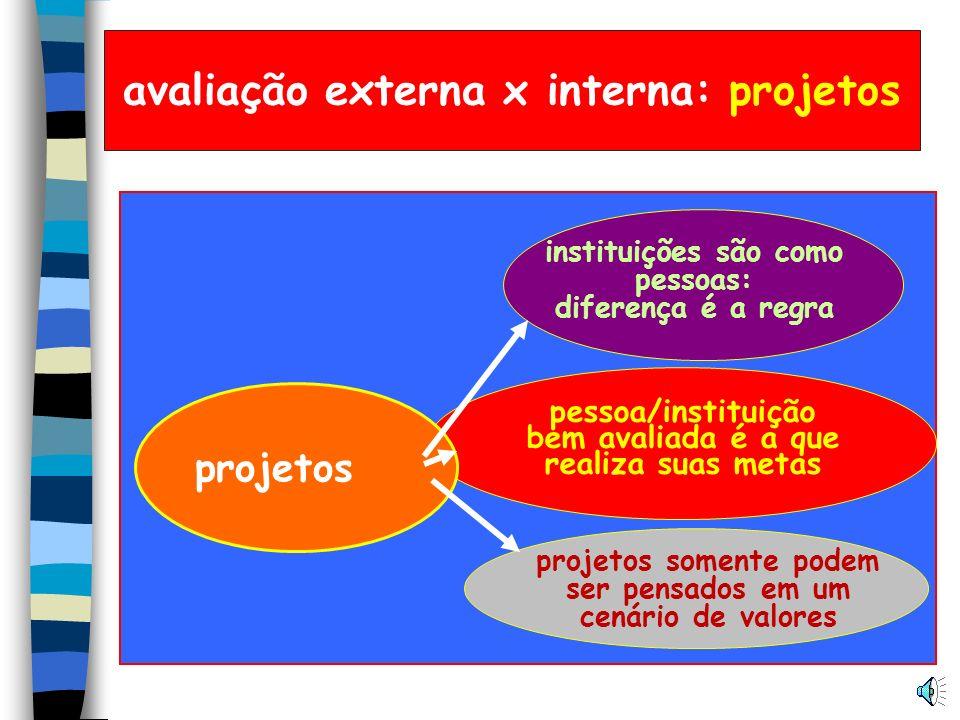 avaliação externa x interna: projetos