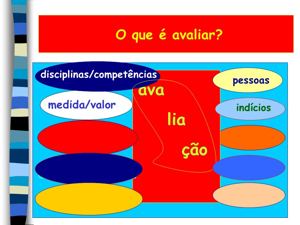 ava lia ção O que é avaliar medida/valor disciplinas/competências