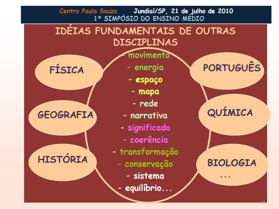 IDÉIAS FUNDAMENTAIS DE OUTRAS DISCIPLINAS