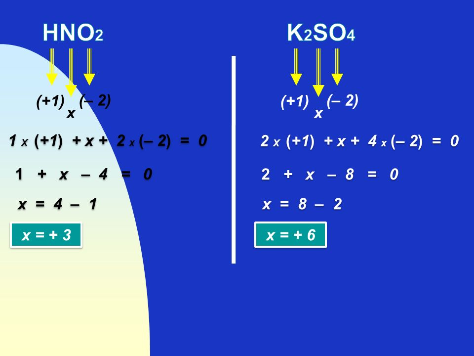 HNO2 K2SO4 (+1) (– 2) (+1) (– 2) x x 1 X (+1) + x + 2 x (– 2) = 0