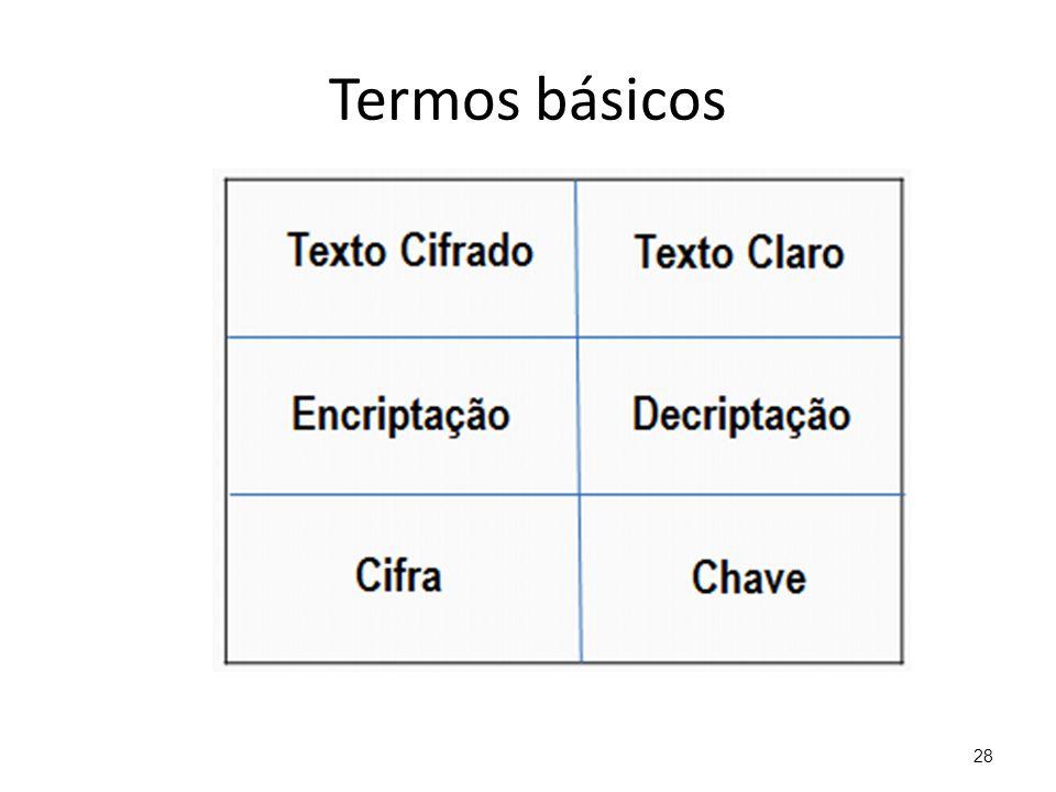 Termos básicos