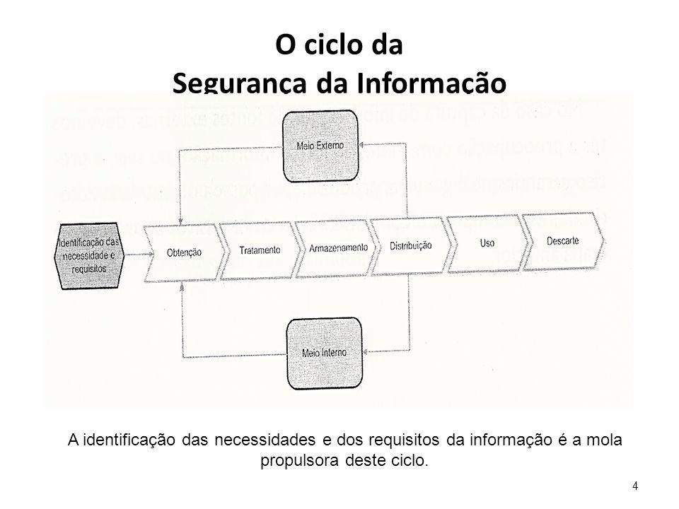 O ciclo da Segurança da Informação