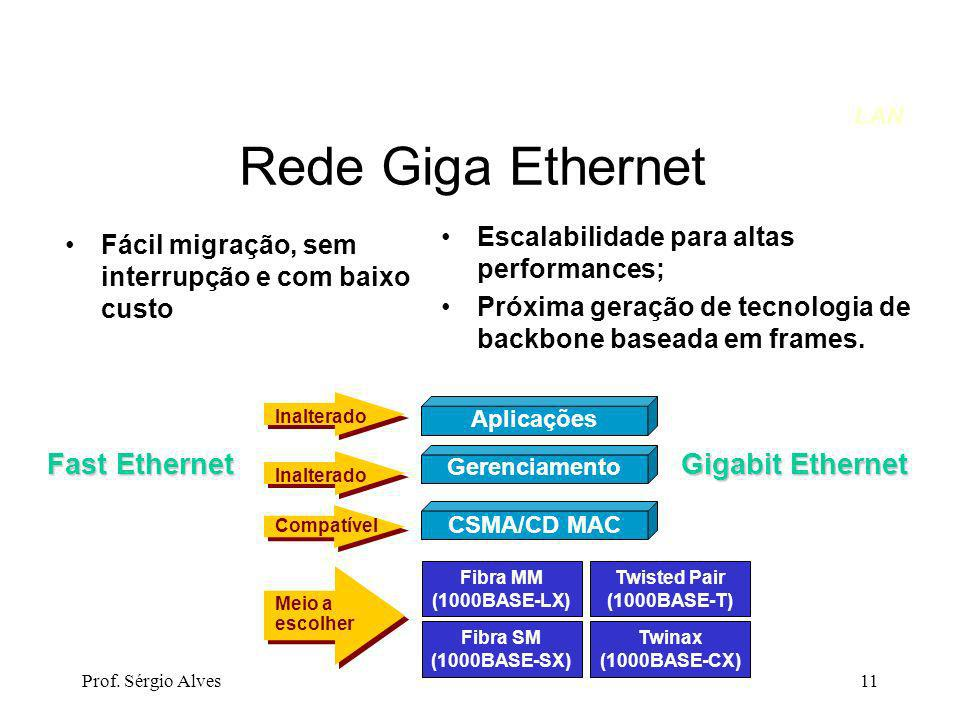 Rede Giga Ethernet Fast Ethernet Gigabit Ethernet