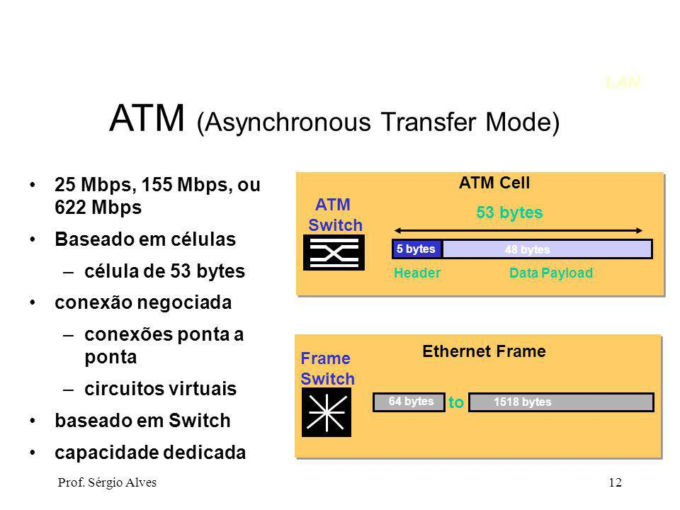 ATM (Asynchronous Transfer Mode)