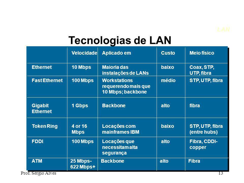 Tecnologias de LAN LAN Velocidade Aplicado em Custo Meio físico
