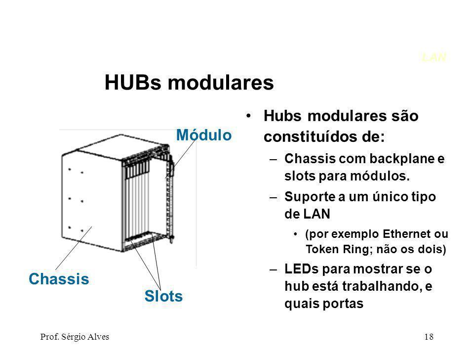 HUBs modulares Hubs modulares são constituídos de: Módulo Chassis