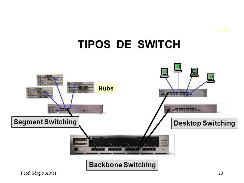 TIPOS DE SWITCH Segment Switching Desktop Switching Backbone Switching