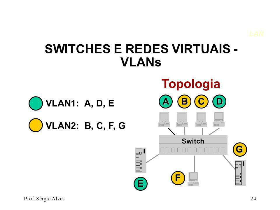 SWITCHES E REDES VIRTUAIS - VLANs