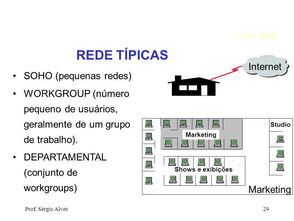 REDE TÍPICAS Internet SOHO (pequenas redes)